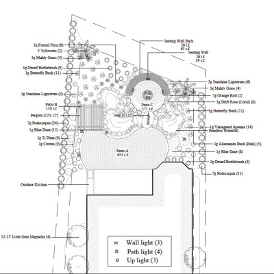 Why Do I Need A Landscape Plan?